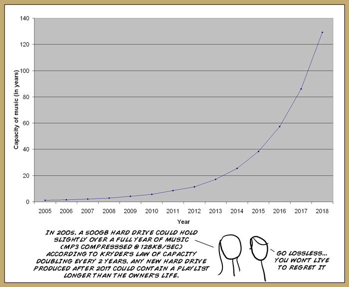 Mia and Sydney stand in stick-figure form (XKCD-style) in front of a graph illustrating the capacity of hard drives to store music in terms of years. Mia says, 'In 2005, a 500GB hard drive could hold slightly over a full year of music (mp3 compresssed @ 128Kb/sec) according to Kryder's Law of capacity doubling every 2 years, any new hard drive produced after 2017 could contain a playlist longer than the owner's life.' to which Sydney adds, 'Go lossless, you won't live to regret it'